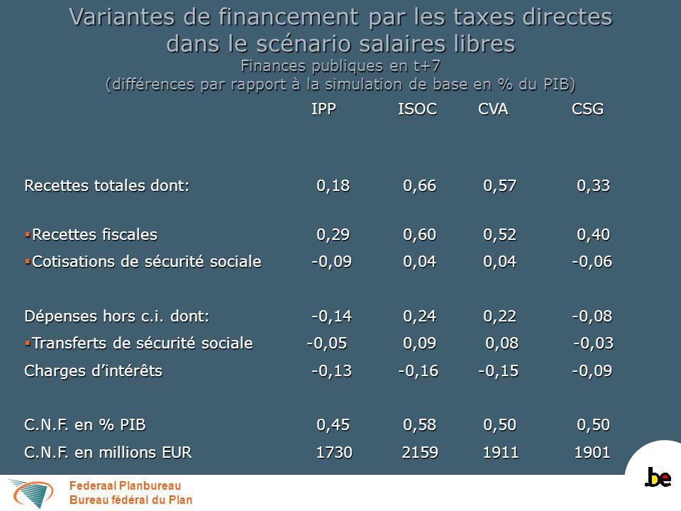 Federaal Planbureau Bureau fédéral du Plan Variantes de financement par les taxes directes dans le scénario salaires libres Finances publiques en t+7