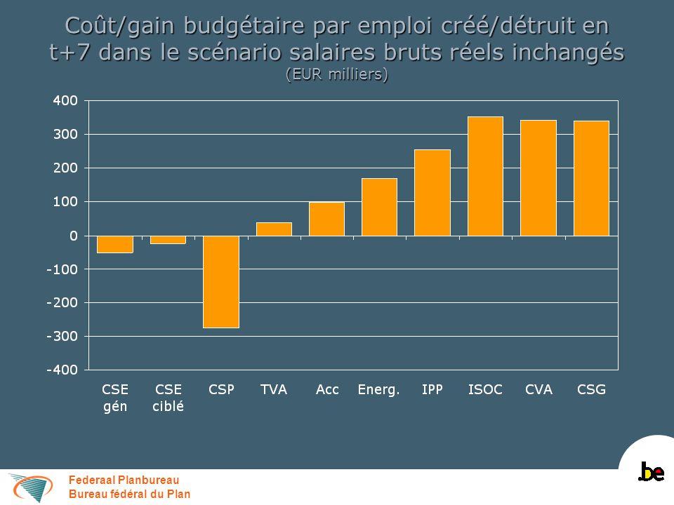 Federaal Planbureau Bureau fédéral du Plan Coût/gain budgétaire par emploi créé/détruit en t+7 dans le scénario salaires bruts réels inchangés (EUR mi