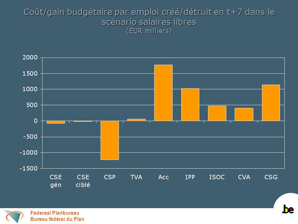 Federaal Planbureau Bureau fédéral du Plan Coût/gain budgétaire par emploi créé/détruit en t+7 dans le scénario salaires libres (EUR milliers)