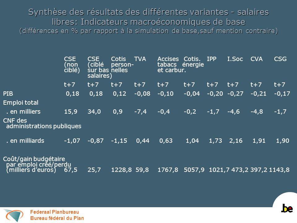 Federaal Planbureau Bureau fédéral du Plan Synthèse des résultats des différentes variantes - salaires libres: Indicateurs macroéconomiques de base (d