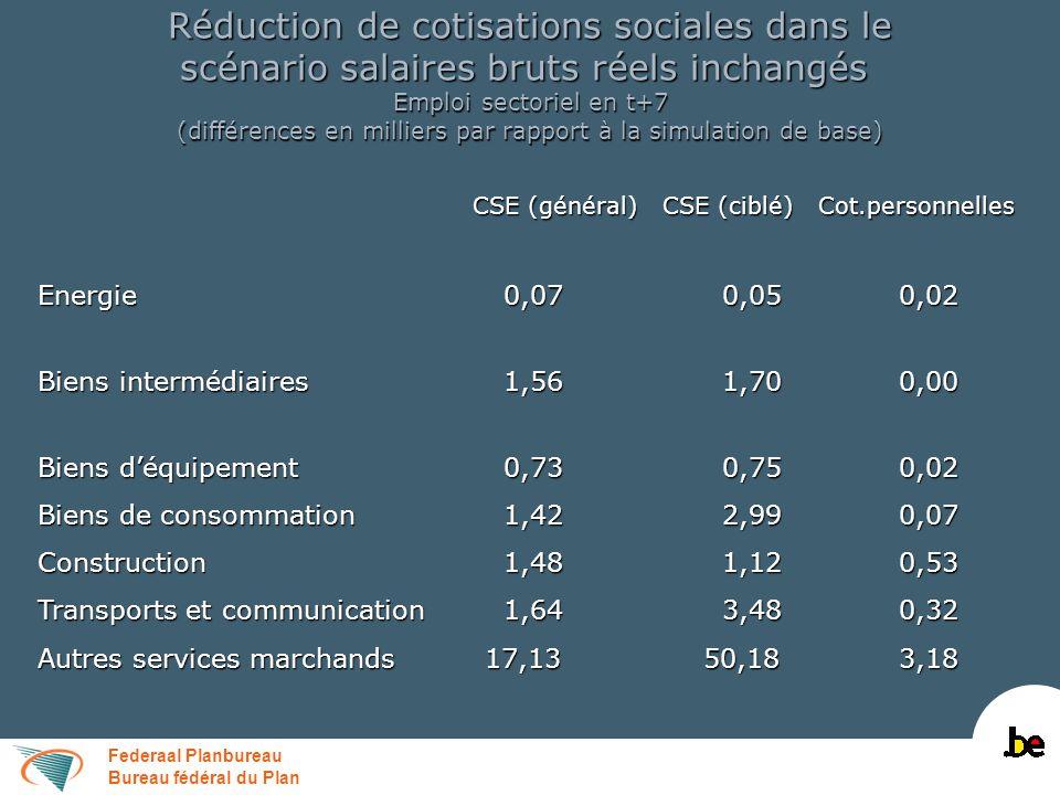 Federaal Planbureau Bureau fédéral du Plan Réduction de cotisations sociales dans le scénario salaires bruts réels inchangés Emploi sectoriel en t+7 (