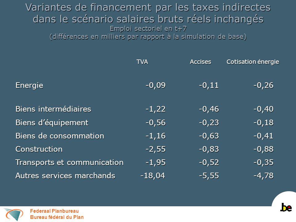 Federaal Planbureau Bureau fédéral du Plan Variantes de financement par les taxes indirectes dans le scénario salaires bruts réels inchangés Emploi se