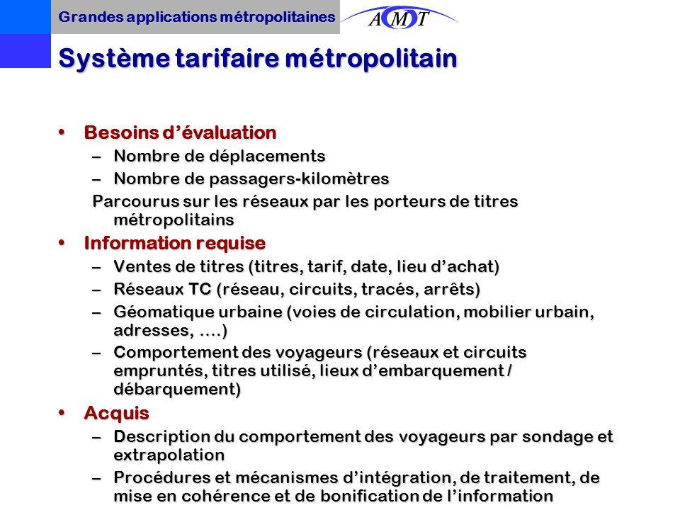 Communauté tarifaire métropolitaineCommunauté tarifaire métropolitaine Regroupe 21 organismes de transport Système zonal inclusifSystème zonal inclusi