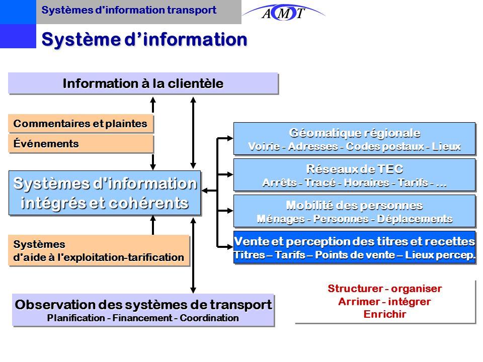 Systèmes d'information Composantes ProcéduresProcédures ProfessionnelsProfessionnels Bases de donnéesBases de données Instruments logicielsInstruments