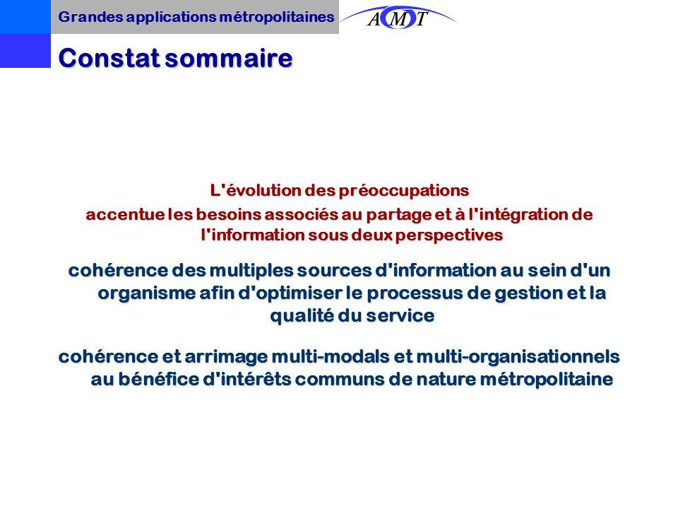 Grandes applications métropolitaines Système dinformation à la clientèle Sites Internet Site Internet des organismes Localisation des services et calc