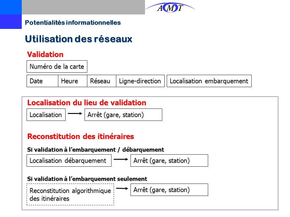 Potentialités informationnelles Profil des circuitsProfil des circuits –Achalandage (relevé des embarquants) Avec système de détection des M/D et syst