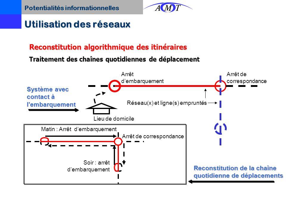 Potentialités informationnelles Utilisation des réseaux DateHeureRéseauLigne-direction Validation Numéro de la carte Localisation embarquement Localis