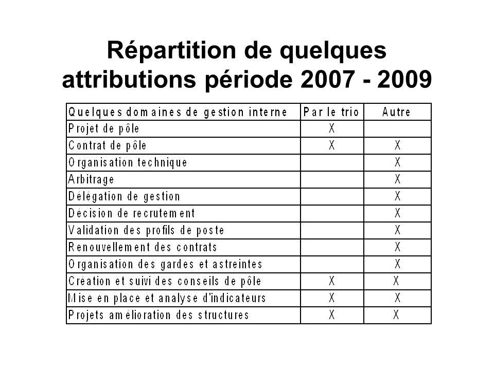 Répartition de quelques attributions période 2007 - 2009