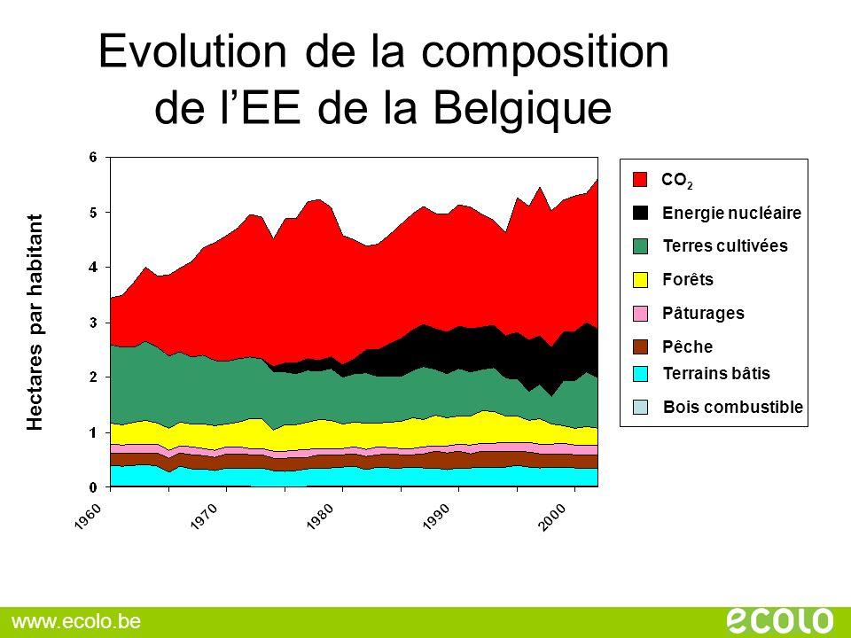 Evolution de la composition de lEE de la Belgique Hectares par habitant Terrains bâtis Pêche CO 2 Terres cultivées Forêts Pâturages Bois combustible E
