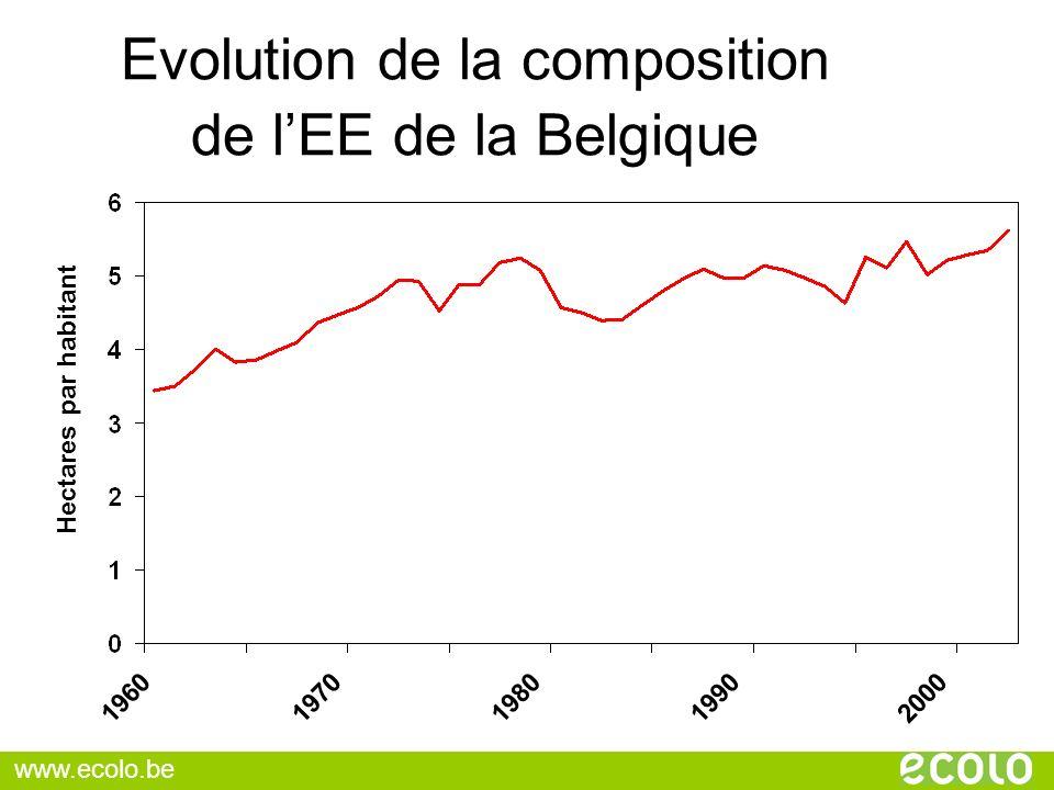 Hectares par habitant 19601970198019902000 Evolution de la composition de lEE de la Belgique www.ecolo.be