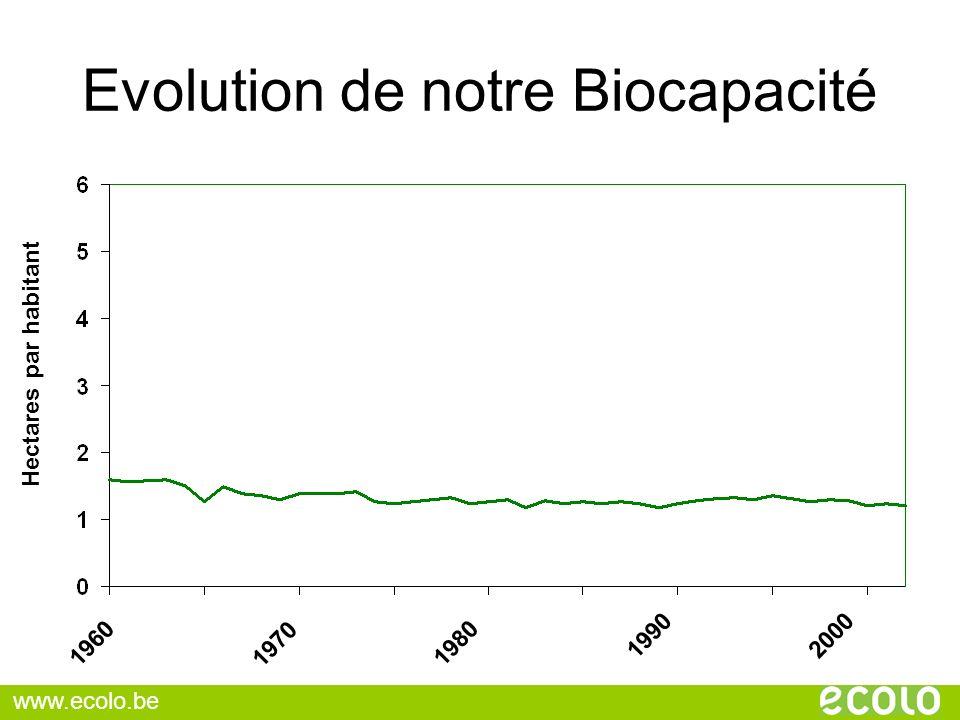 Evolution de notre Biocapacité Hectares par habitant 1960 1970 1980 1990 2000 www.ecolo.be
