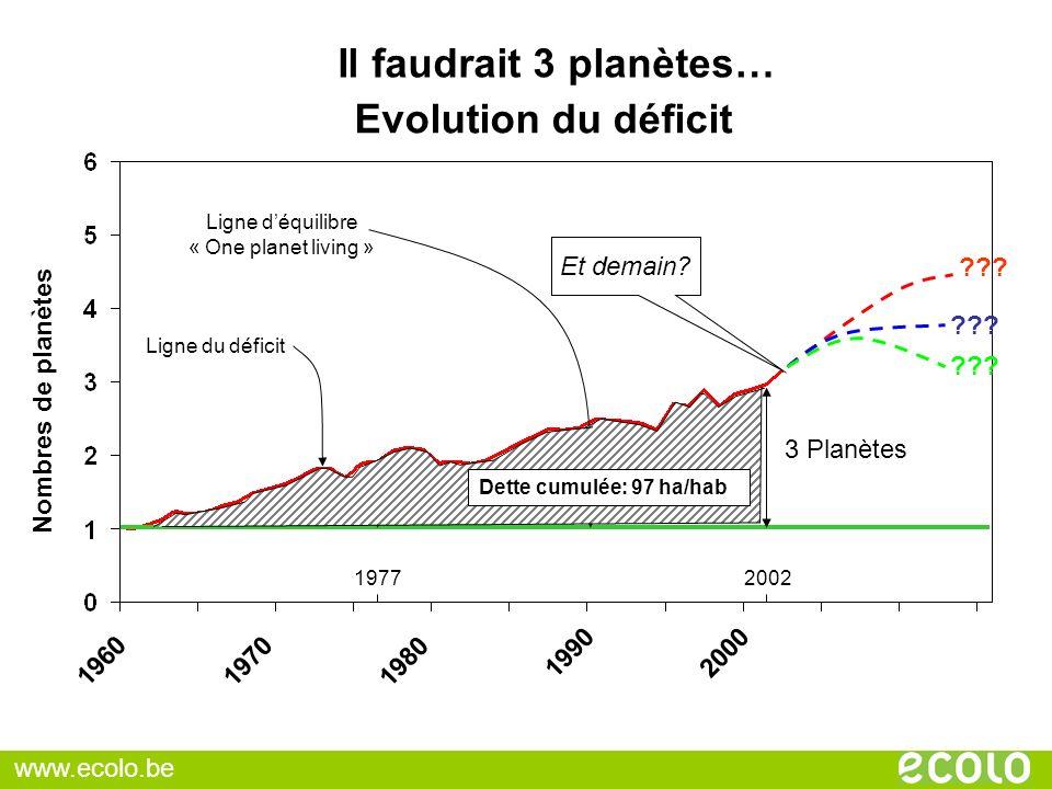 Nombres de planètes 1960 1970 1980 1990 2000 1977 2 Planètes 2002 3 Planètes Il faudrait 3 planètes… Ligne déquilibre « One planet living » Ligne du d