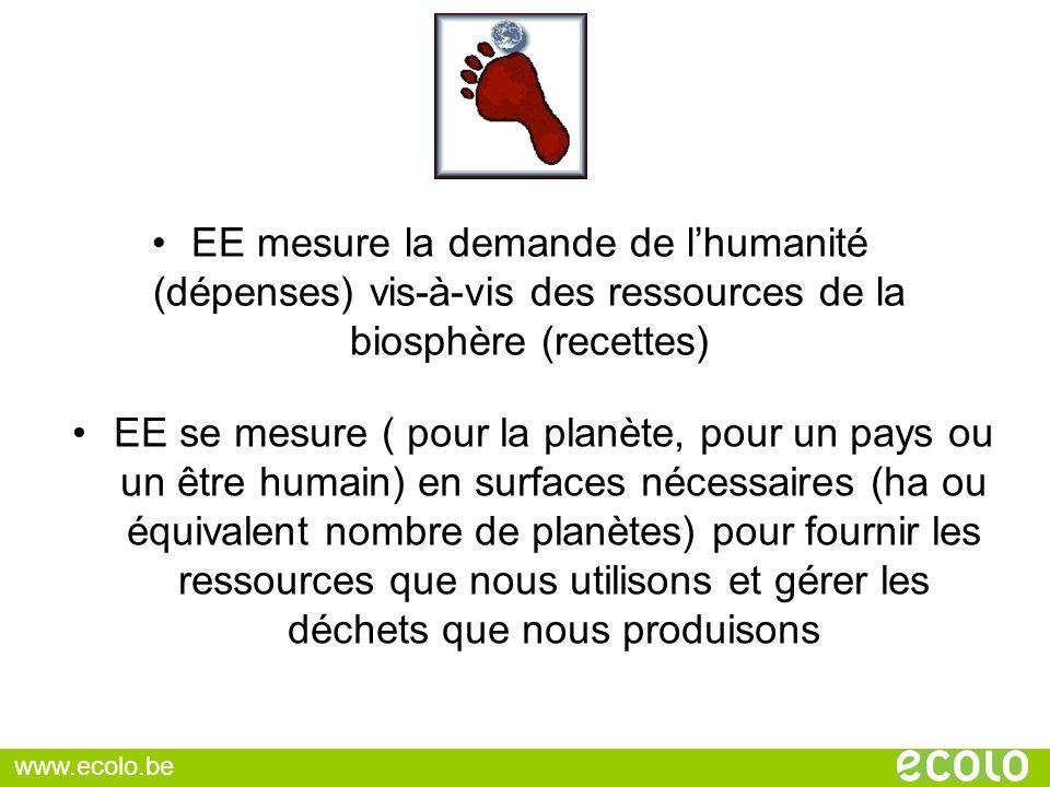 EE mesure la demande de lhumanité (dépenses) vis-à-vis des ressources de la biosphère (recettes) EE se mesure ( pour la planète, pour un pays ou un êt