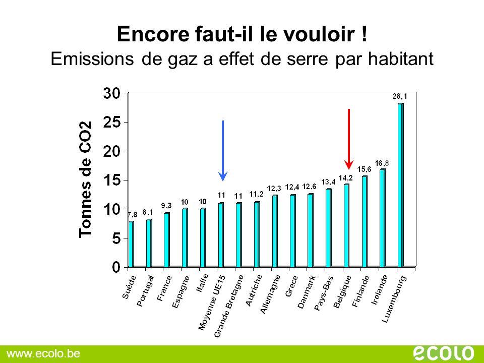 Encore faut-il le vouloir ! Emissions de gaz a effet de serre par habitant www.ecolo.be