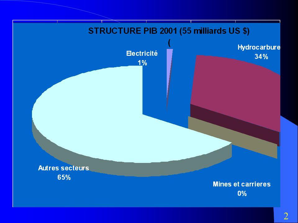 PLACE DU SECTEUR DANS L ECONOMIE NATIONALE(2001) 35 % DU PIB 97% DES RECETTES EXTERIEURES 65 % DES RECETTES BUDGETAIRES DE LETAT 1