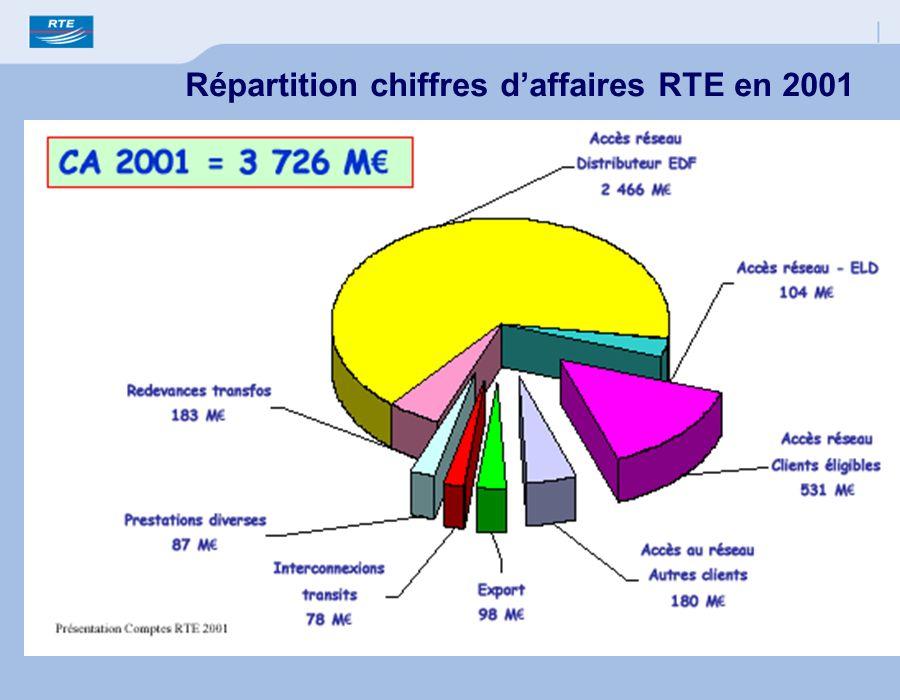 Répartition chiffres daffaires RTE en 2001