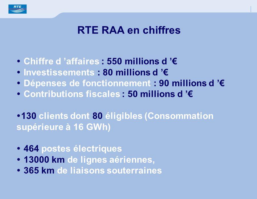 RTE RAA en chiffres Chiffre d affaires : 550 millions d Investissements : 80 millions d Dépenses de fonctionnement : 90 millions d Contributions fisca