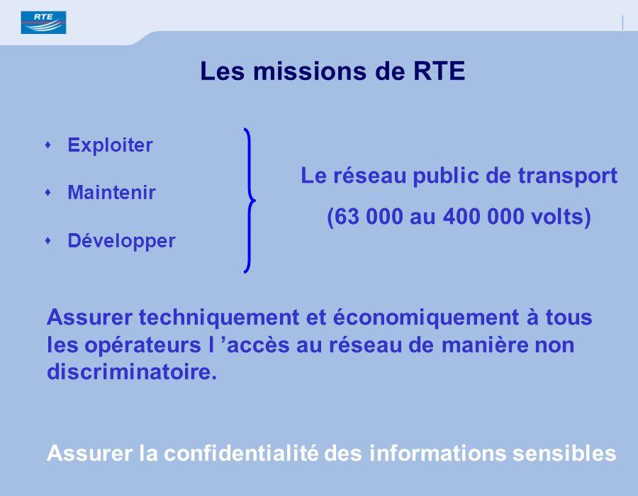 Exploiter Maintenir Développer Les missions de RTE Le réseau public de transport (63 000 au 400 000 volts) Assurer techniquement et économiquement à t