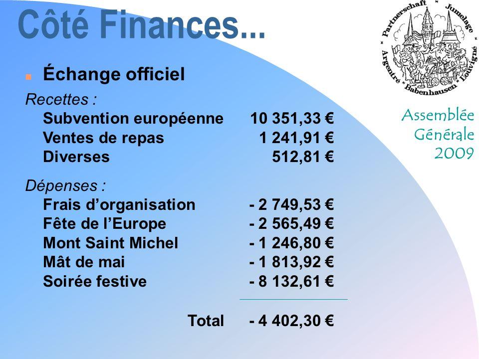 Assemblée Générale 2009 Côté Finances...