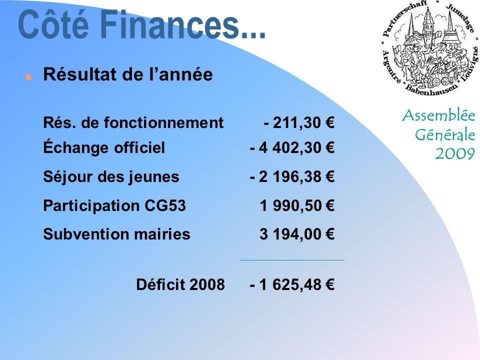 Assemblée Générale 2009 Côté Finances... n Résultat de lannée Rés.