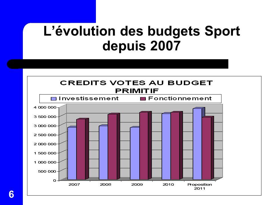 6 Lévolution des budgets Sport depuis 2007