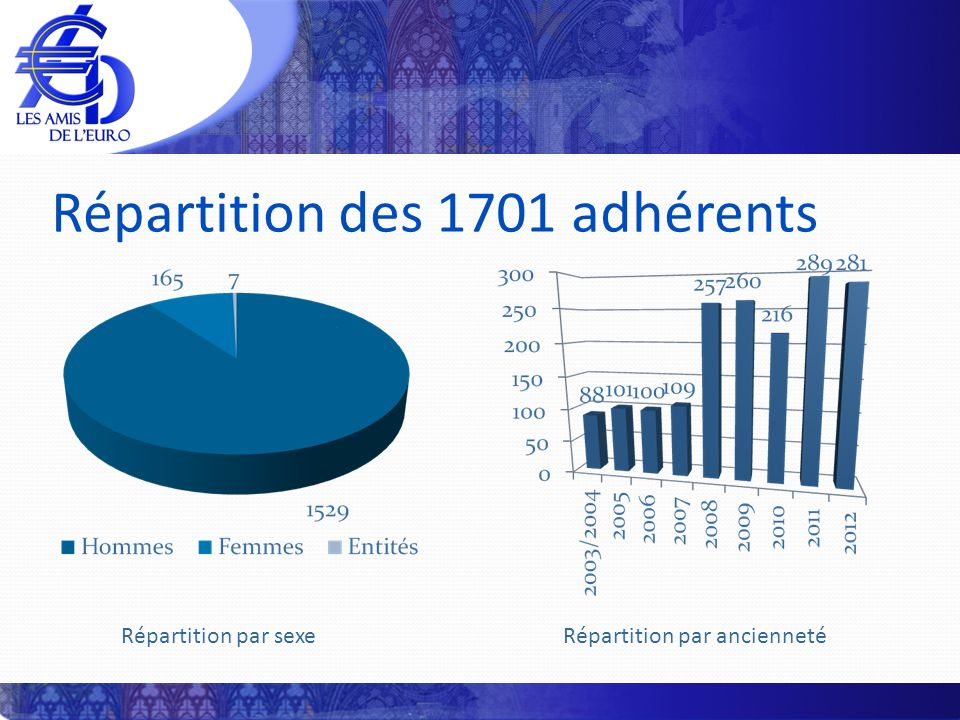 Répartition des 1701 adhérents Répartition par sexe Répartition par ancienneté