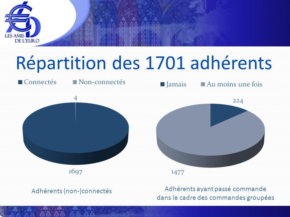 Répartition des 1701 adhérents Adhérents (non-)connectés Adhérents ayant passé commande dans le cadre des commandes groupées