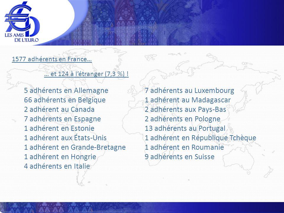 1577 adhérents en France… … et 124 à létranger (7,3 %) ! 5 adhérents en Allemagne 66 adhérents en Belgique 2 adhérent au Canada 7 adhérents en Espagne