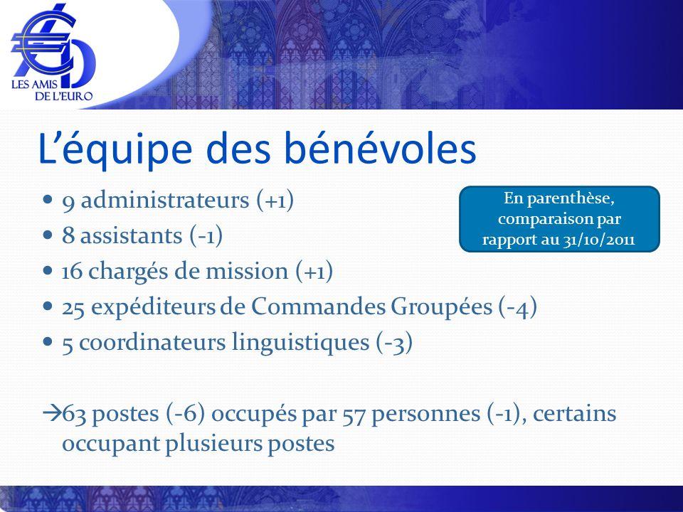 Léquipe des bénévoles 9 administrateurs (+1) 8 assistants (-1) 16 chargés de mission (+1) 25 expéditeurs de Commandes Groupées (-4) 5 coordinateurs linguistiques (-3) 63 postes (-6) occupés par 57 personnes (-1), certains occupant plusieurs postes En parenthèse, comparaison par rapport au 31/10/2011