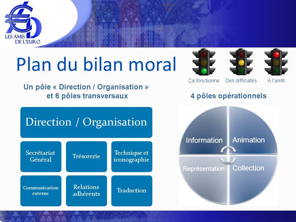 Plan du bilan moral Direction / Organisation Secrétariat Général Communication externe Trésorerie Relations adhérents Technique et iconographie Traduc