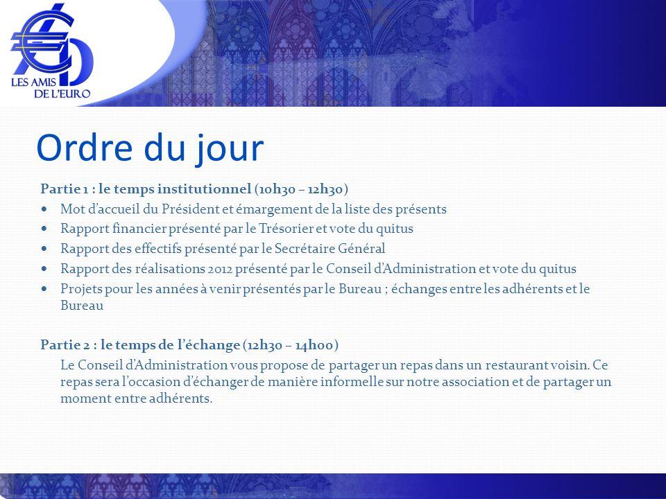 Partie 3 : le temps de linformation (14h00 – 15h30) Diffusion des euros étrangers en France, par Patrice CHEVY La nouvelle gamme de billets, par Michel PRIEUR La procédure dappel doffre unique pour les billets, par Fabrice ROLLAND Partie 4 : la clôture (15h30 – 16h00) Renouvellement des membres du Conseil d Administration Élection dun Président dHonneur Mot de clôture du Président Ordre du jour