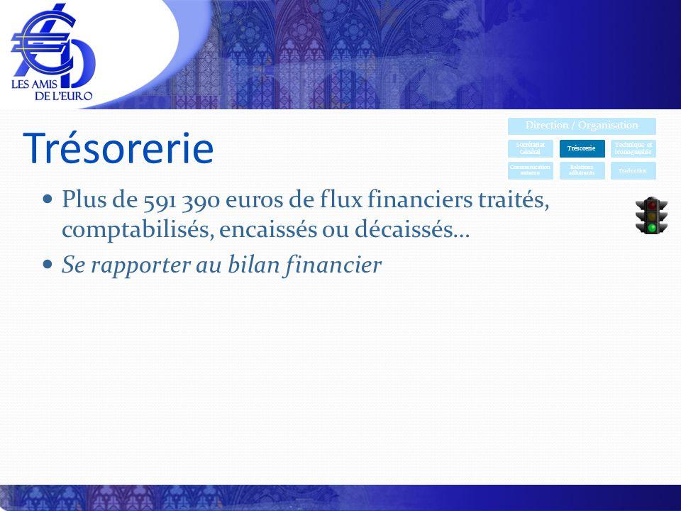 Trésorerie Plus de 591 390 euros de flux financiers traités, comptabilisés, encaissés ou décaissés… Se rapporter au bilan financier Direction / Organi
