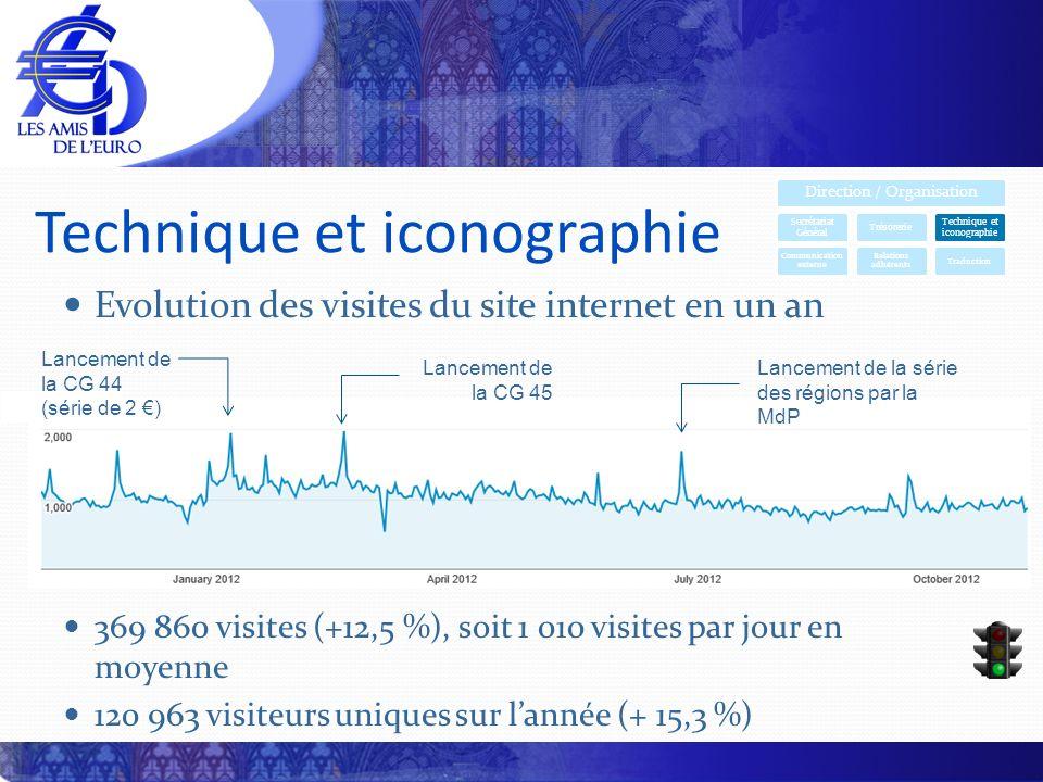 Evolution des visites du site internet en un an 369 860 visites (+12,5 %), soit 1 010 visites par jour en moyenne 120 963 visiteurs uniques sur lannée