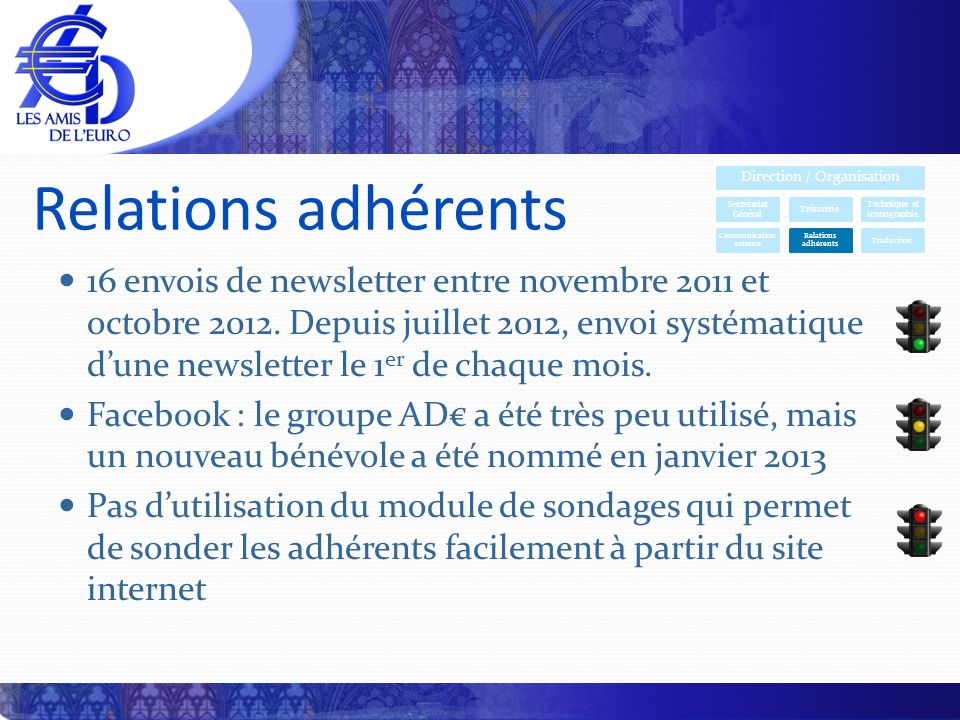 Relations adhérents 16 envois de newsletter entre novembre 2011 et octobre 2012. Depuis juillet 2012, envoi systématique dune newsletter le 1 er de ch