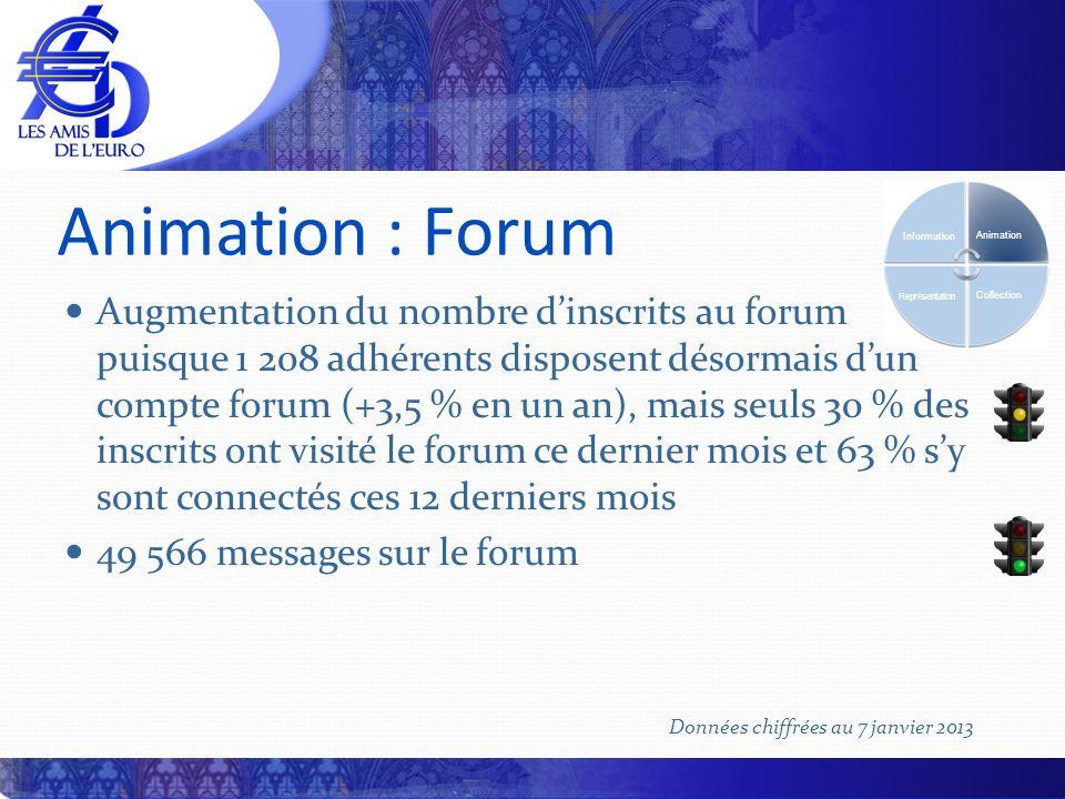 Animation : Forum Augmentation du nombre dinscrits au forum puisque 1 208 adhérents disposent désormais dun compte forum (+3,5 % en un an), mais seuls