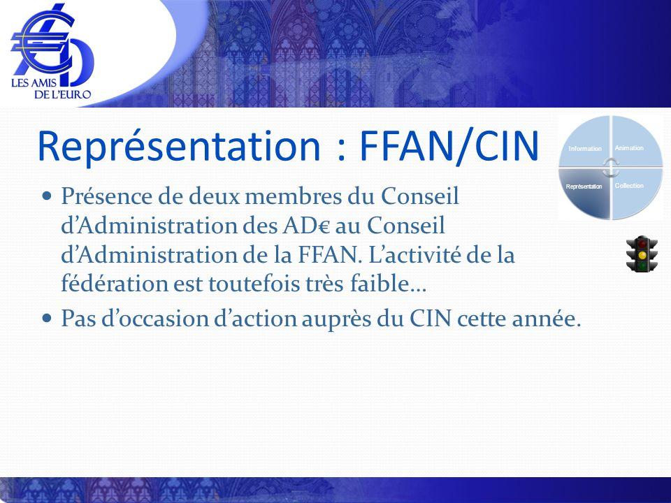 Représentation : FFAN/CIN Présence de deux membres du Conseil dAdministration des AD au Conseil dAdministration de la FFAN. Lactivité de la fédération
