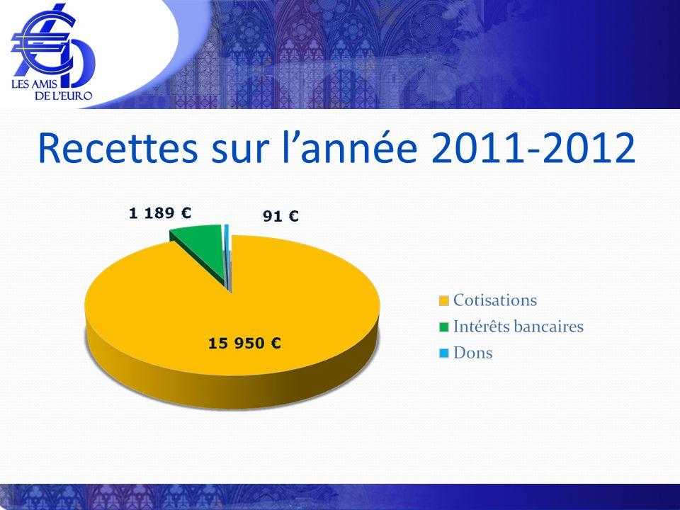 Recettes sur lannée 2011-2012