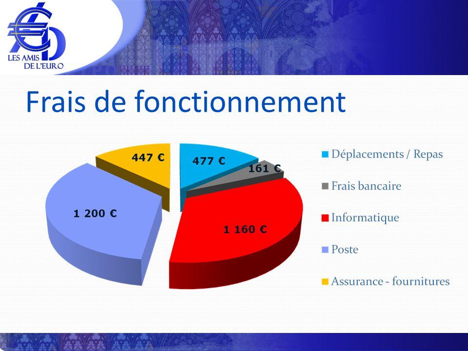 Information : Catalogue Généralités (clés de lecture, photographie), rubrique billets (informations générales, fautés) et glossaire (54 définitions) Contenu (légendes en quatre langues) 2 373 monnaies (+15,5 %) 743 coffrets (+8,5 %) 1 435 commémo.