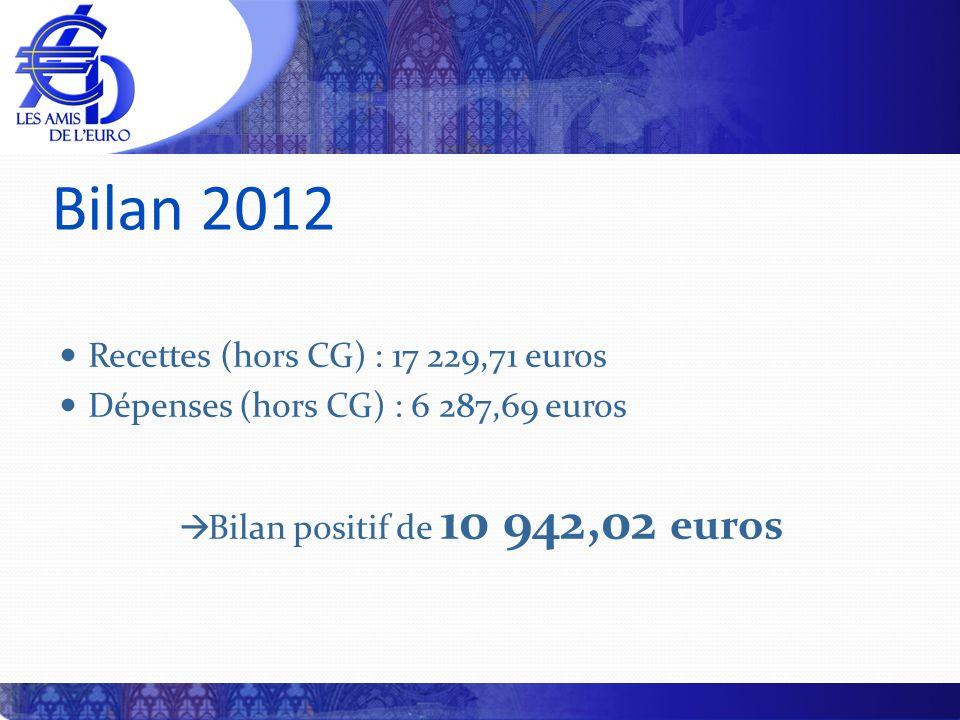 Bilan 2012 Recettes (hors CG) : 17 229,71 euros Dépenses (hors CG) : 6 287,69 euros Bilan positif de 10 942,02 euros