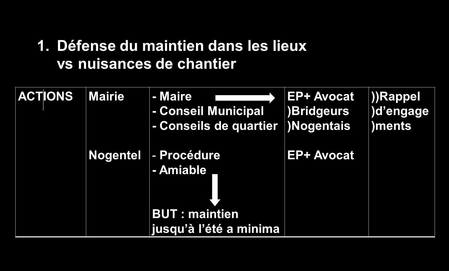 ACTIONS Mairie Nogentel - Maire - Conseil Municipal - Conseils de quartier - Procédure - Amiable BUT : maintien jusquà lété a minima EP+ Avocat )Bridg