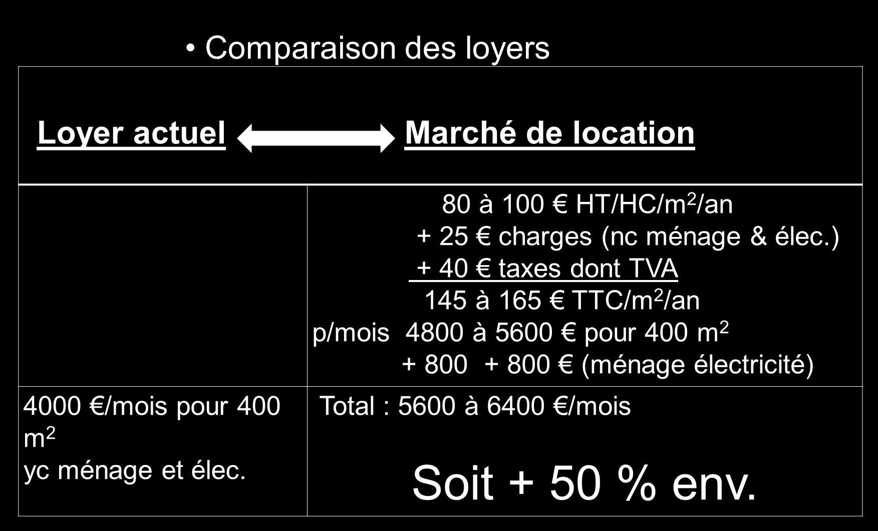 Loyer actuel Marché de location 80 à 100 HT/HC/m 2 /an + 25 charges (nc ménage & élec.) + 40 taxes dont TVA 145 à 165 TTC/m 2 /an p/mois 4800 à 5600 p