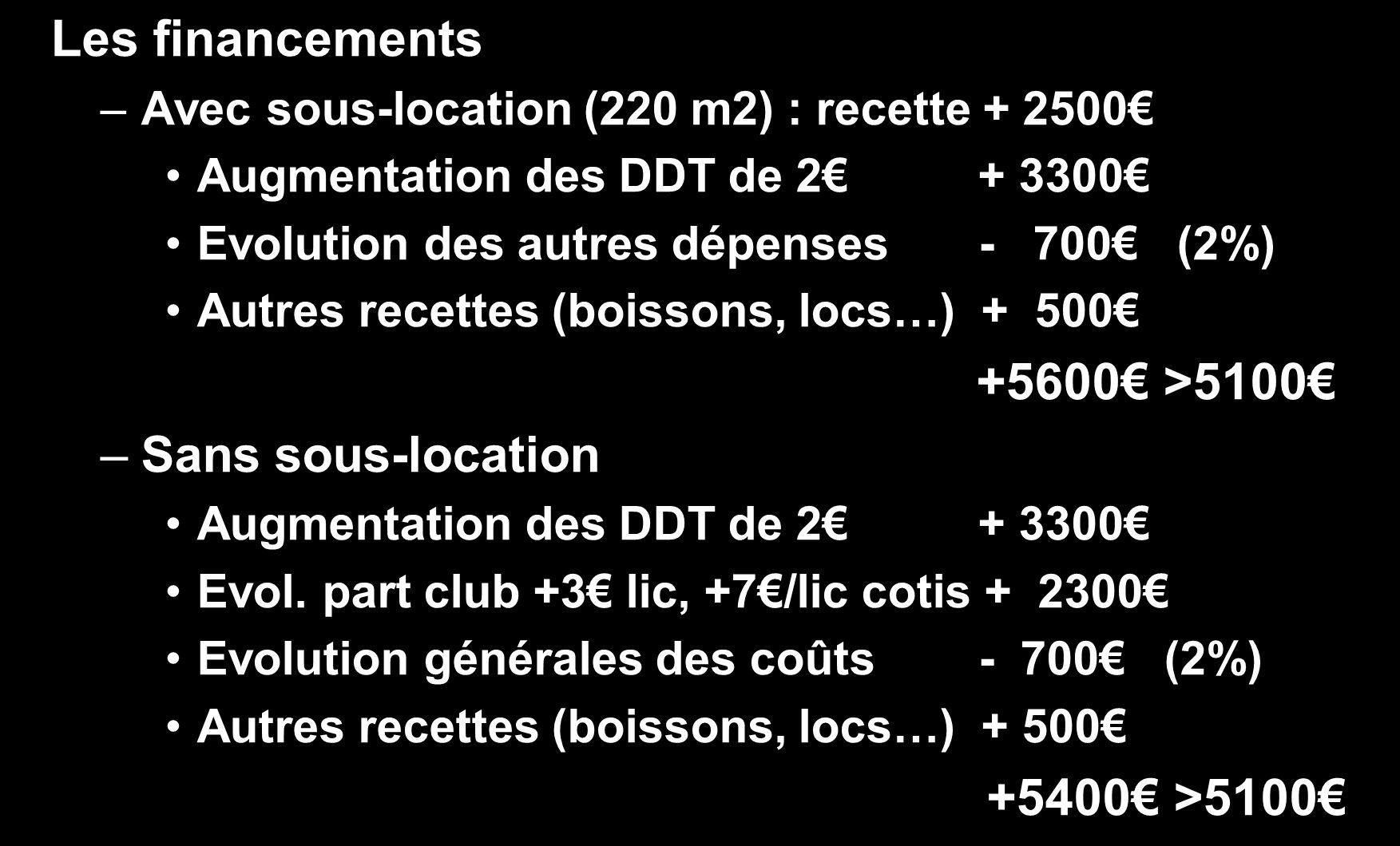 Les financements –Avec sous-location (220 m2) : recette + 2500 Augmentation des DDT de 2 + 3300 Evolution des autres dépenses - 700 (2%) Autres recett