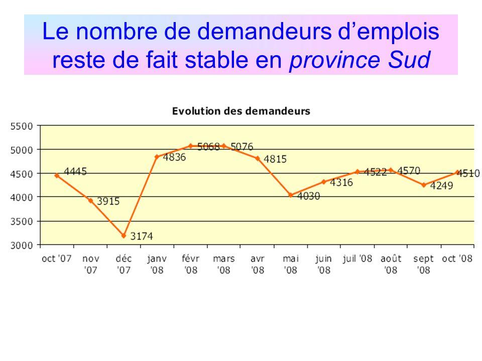 Le nombre de demandeurs demplois reste de fait stable en province Sud
