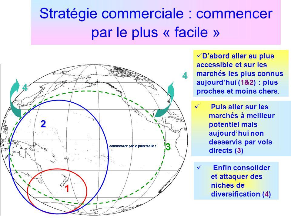 Stratégie commerciale : commencer par le plus « facile » Dabord aller au plus accessible et sur les marchés les plus connus aujourdhui (1&2) : plus pr