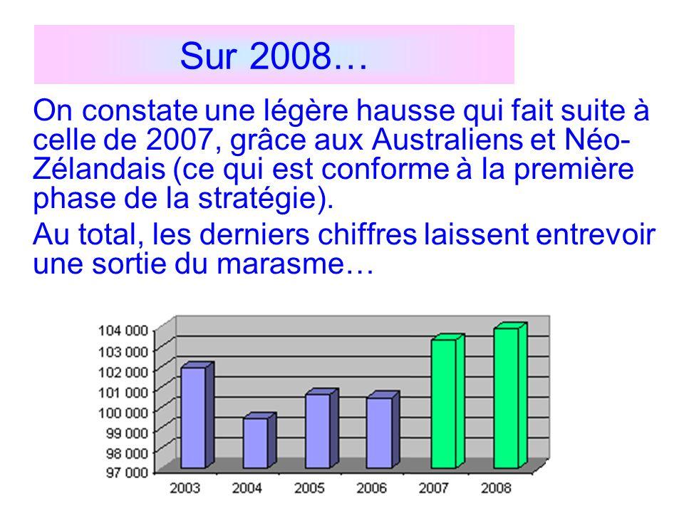 Sur 2008… On constate une légère hausse qui fait suite à celle de 2007, grâce aux Australiens et Néo- Zélandais (ce qui est conforme à la première pha