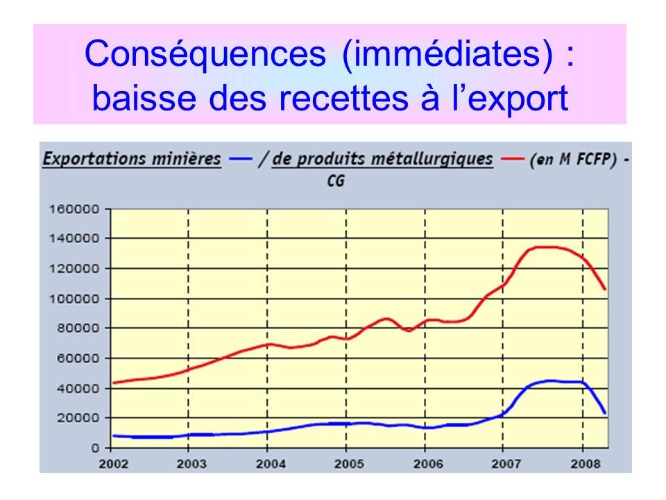 Conséquences (immédiates) : baisse des recettes à lexport