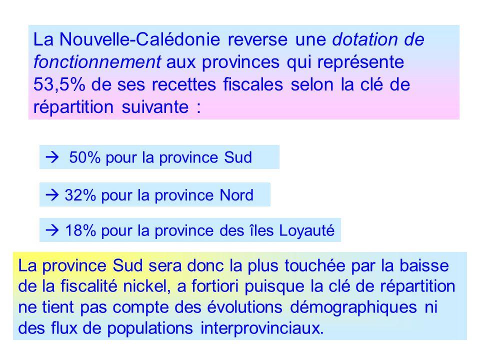 50% pour la province Sud 32% pour la province Nord 18% pour la province des îles Loyauté La Nouvelle-Calédonie reverse une dotation de fonctionnement