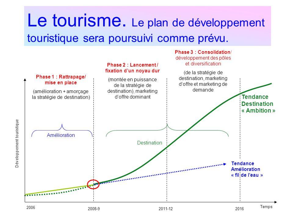 Le tourisme. Le plan de développement touristique sera poursuivi comme prévu. Développement touristique 2006 2008-92011-122016 Tendance Destination «