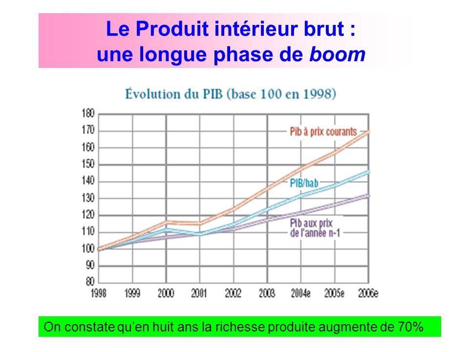 Le Produit intérieur brut : une longue phase de boom On constate quen huit ans la richesse produite augmente de 70%