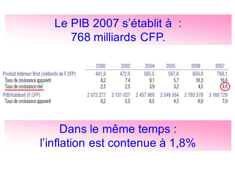 Le PIB 2007 sétablit à : 768 milliards CFP. Dans le même temps : linflation est contenue à 1,8%